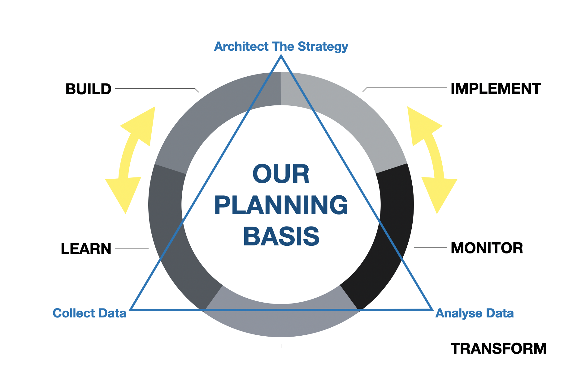 Arhax Group Strategy of Planning